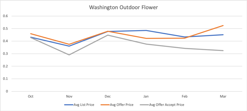 Washington-Outdoor-Flower-Wholesale-Cannabis-Prices-2019-Kush-Maketplace-Q1