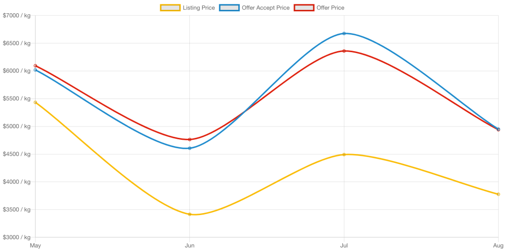 CBD Isolate wholesale pricing price index